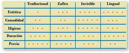 tipos de ortodoncia y características