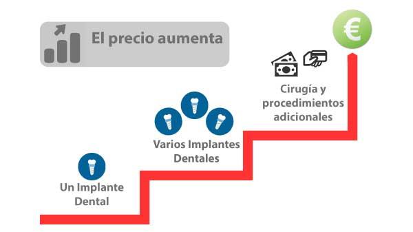 Precios de implantes dentales en espana